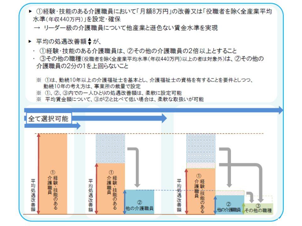 kaigo, genba, study - 10年以上の介護福祉士の処遇改善手当についてズバッと解説